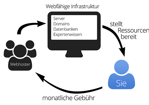 Was ist ein Webhoster Einfach erklärt