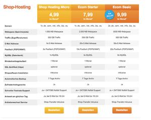 Webhostingpakete im Vergleich